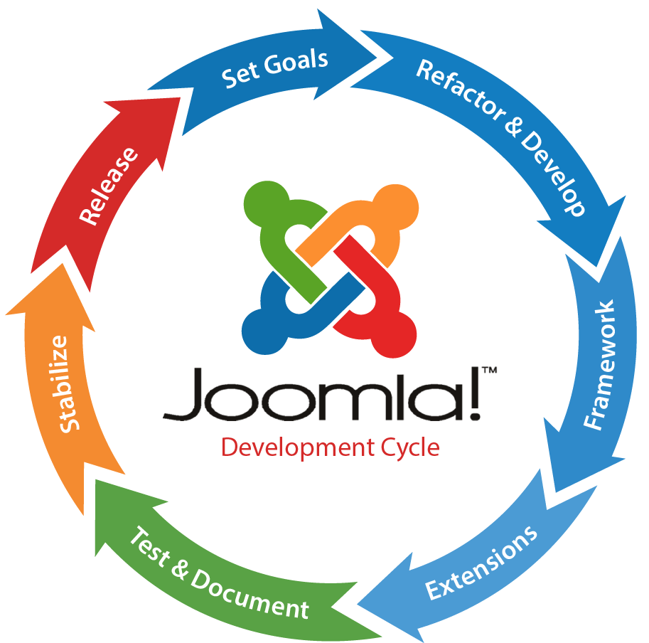 Joomla website maintenance